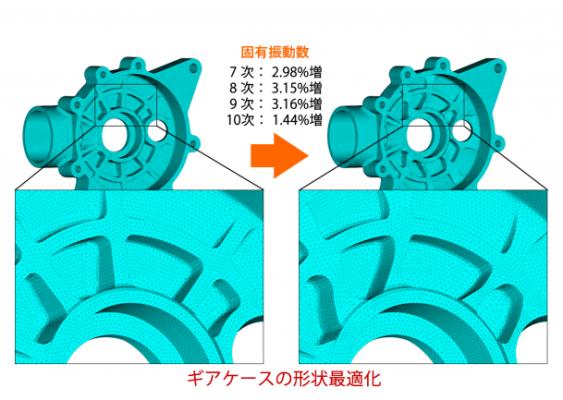 Optishapeギアケースの形状最適化例