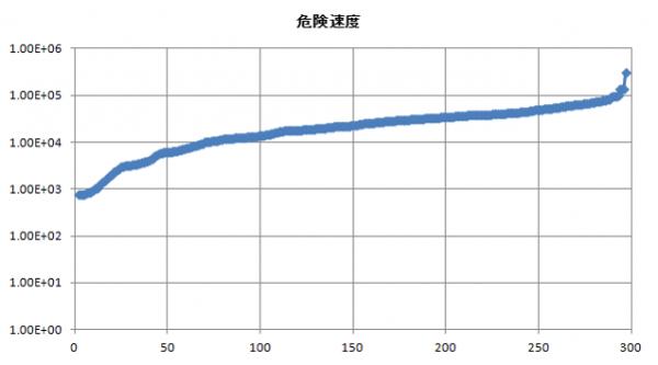 ターボファンエンジン モードNo vs 危険速度(rpm) 300モードの危険速度