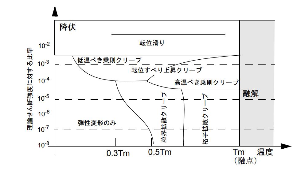金属のクリープ現象とクリープモデル