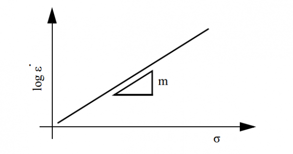 クリープ現象の応力とひずみ速度関係